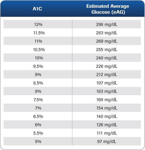 a1c glucose chart - Kordurmoorddiner