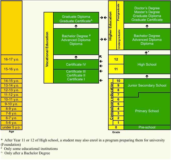 EDUCATION SYSTEM IN AUSTRALIA 9660297 - angrybirdsriogameinfo