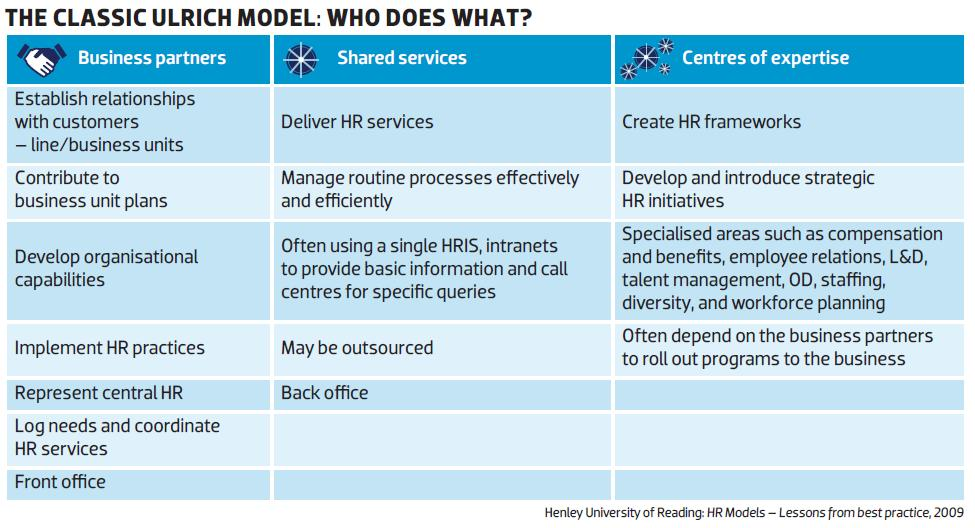 Form follows function HR Models in the Spotlight