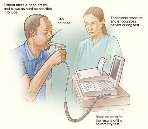 Pulmonary Function Testing \u2013 AUDI-CHECK, LLC