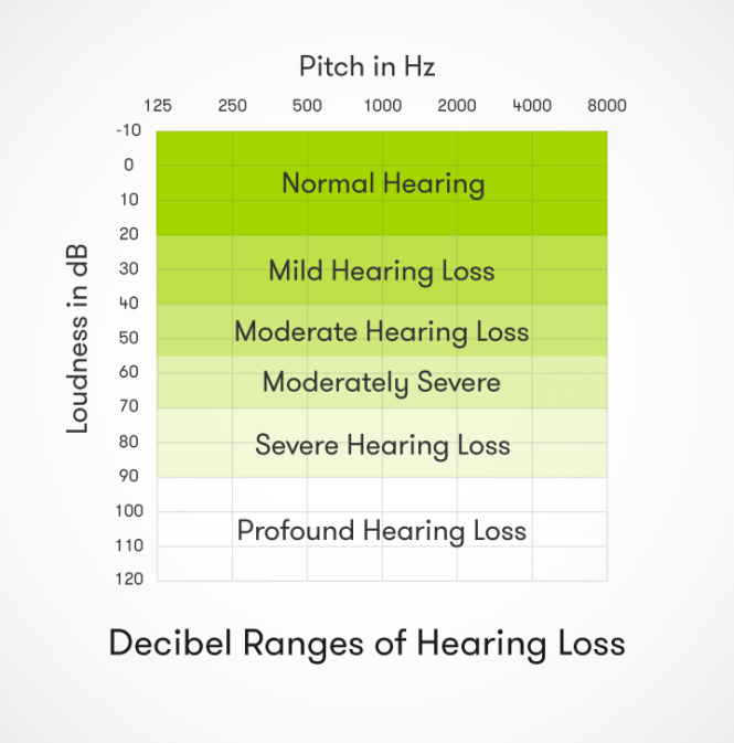 But any sound that is loud enough and lasts long enough can damage hearing and lead to hearing loss 3