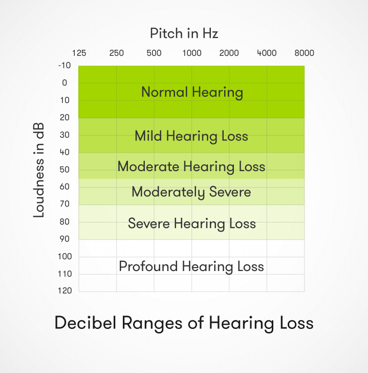 First, there is partial deafness, the inability to hear different levels of pitch and sound 1