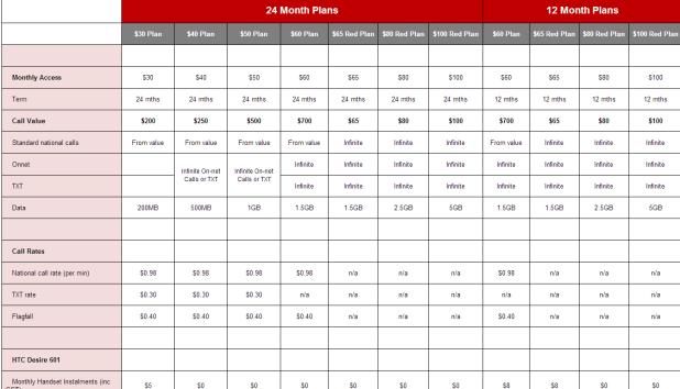 Vodafone Desire 601 Plans