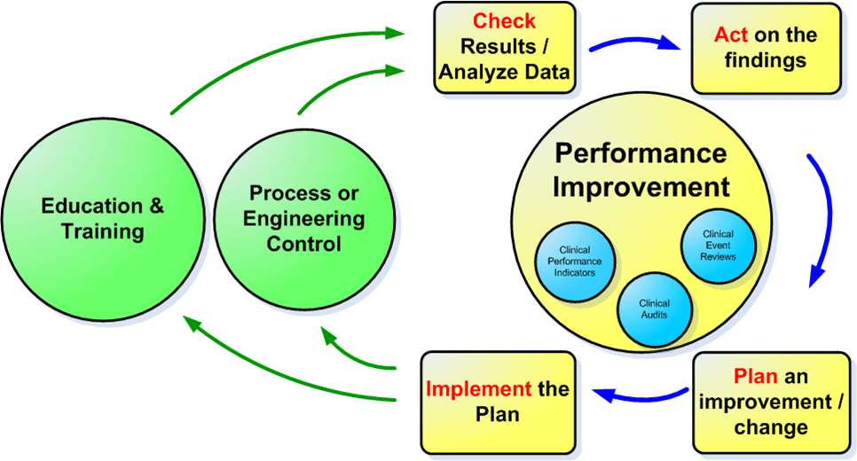performance improvement plan form