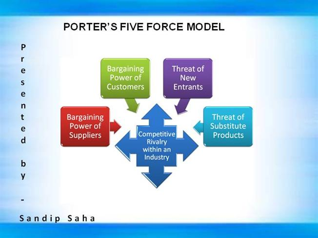 Porter 5 forces analysis of microsoft corporation Term paper - microsoft competitive analysis