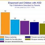 Informe preliminar sobre el peligro de escaparse de los niños con autismo
