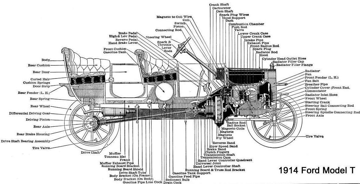 1914 ford model t Schaltplang