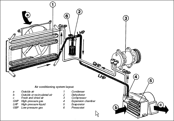 car air conditioning how works