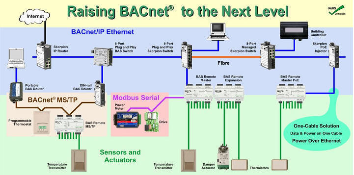 AutomatedBuildings Article - Connecting BACnet devices to an IP