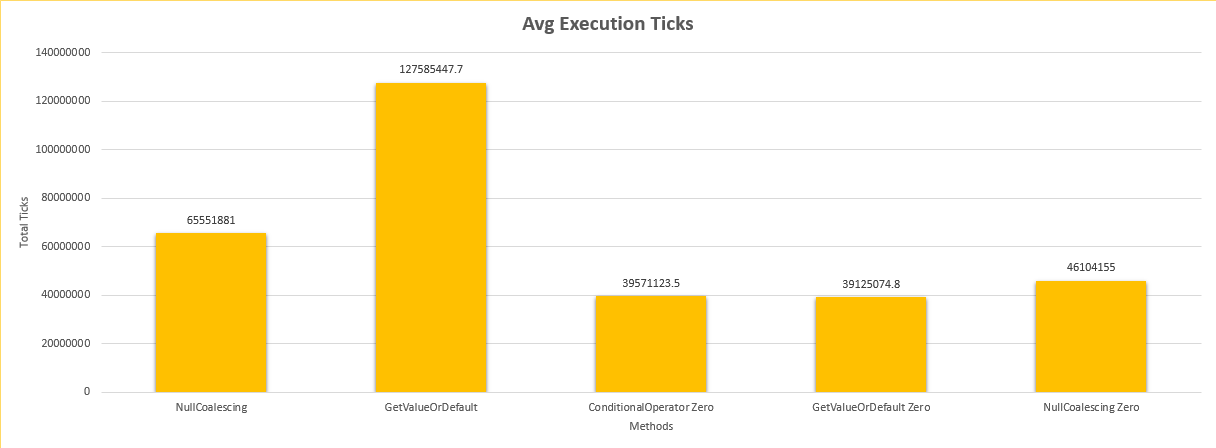 Find below the chart containing the average execution ticks for all test cases.