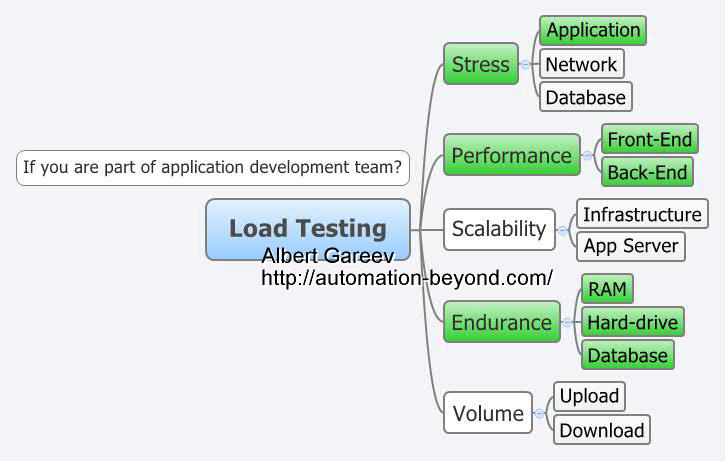Not a Load Test Plan template - Automation Beyond