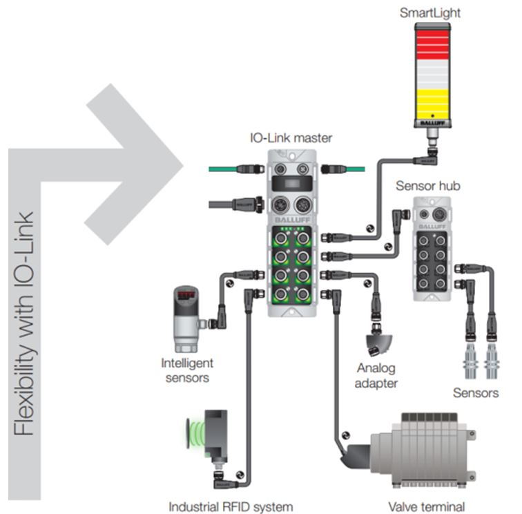 How to Simplify Wiring in Process-Related Applications - AUTOMATION