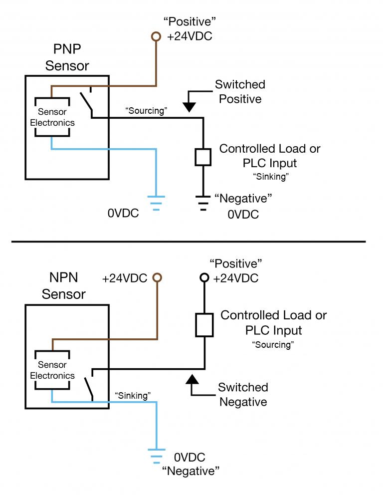 An Easy Way to Remember PNP and NPN Sensor Wiring - AUTOMATION INSIGHTS