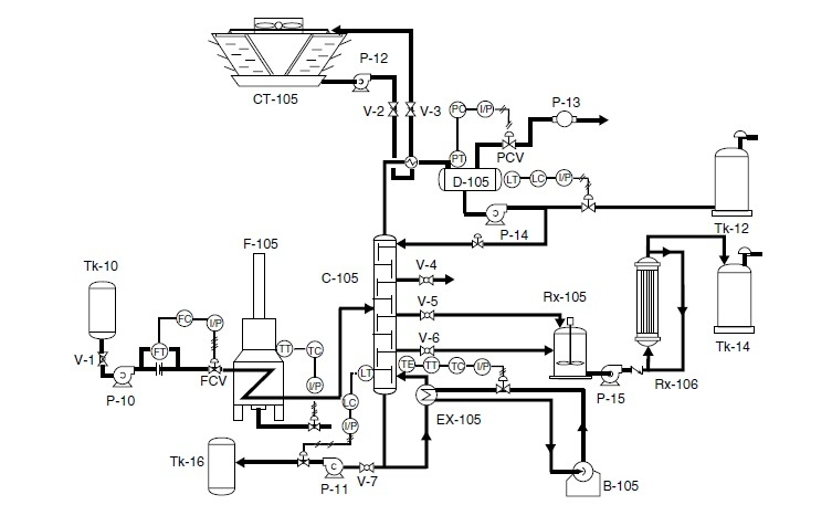 piping diagram in a industry