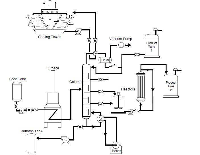 example of a process flow diagram