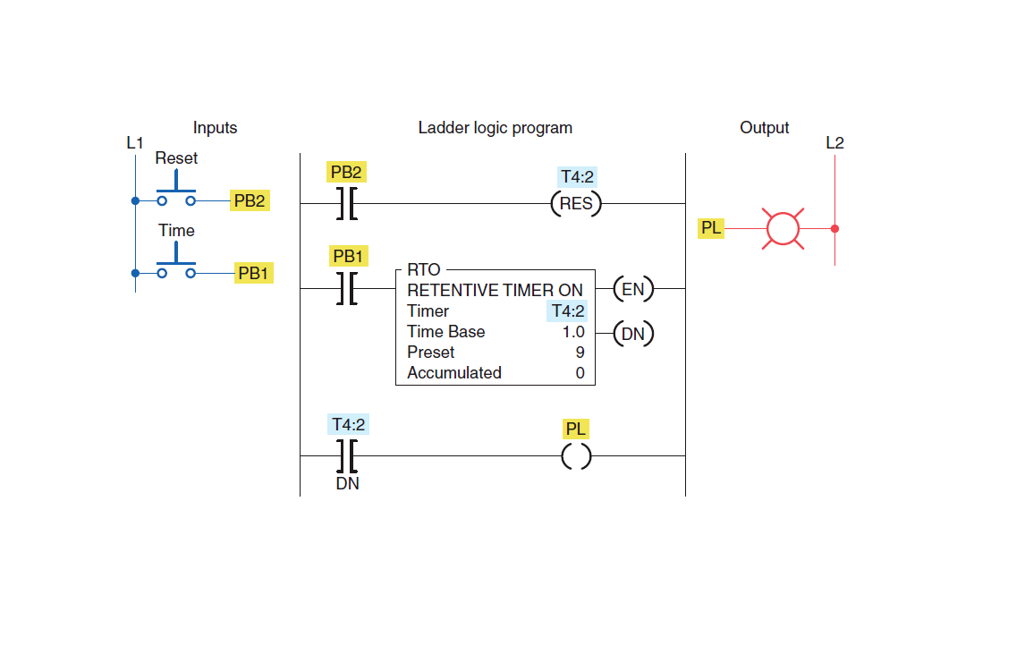 Basics Of Plc Timers Types Of Plc Timer Plc