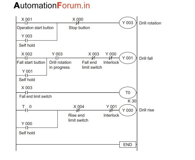 Control of Drilling Machine PLC program - PLC (Programmable Logic
