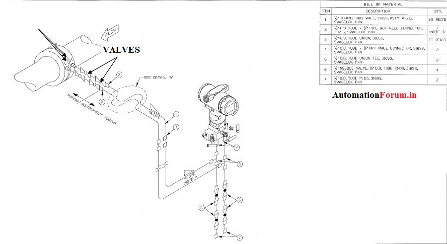 piping and instrumentation diagram basics pdf