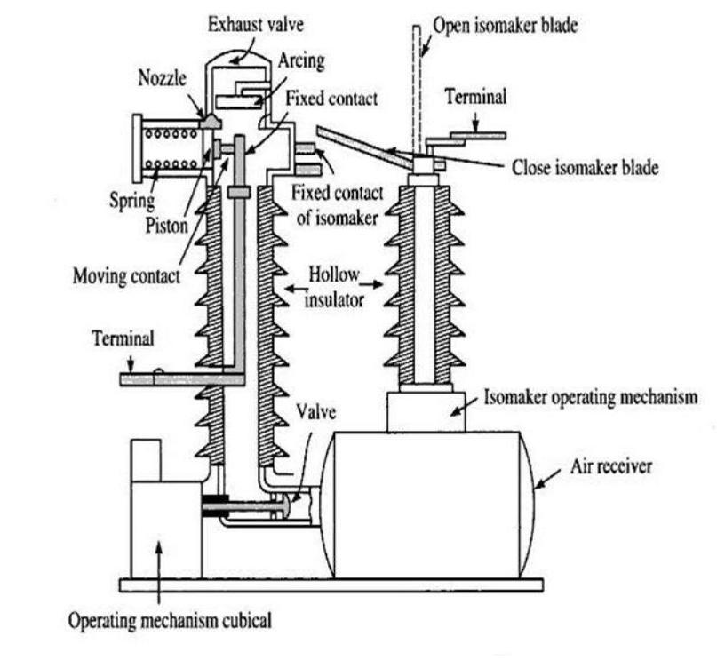 air circuit breaker b type sdimpexp