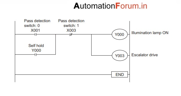 Control of Escalators -PLC program - PLC (Programmable Logic