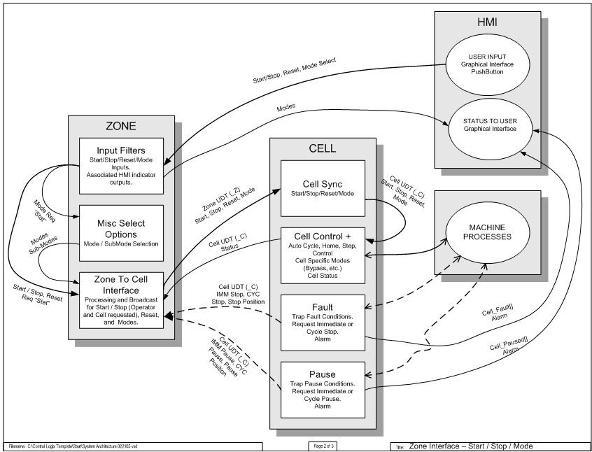 ladder diagram troubleshooting