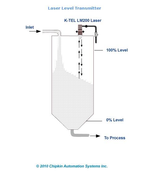 ultrasonic level sensor toby70239s blog