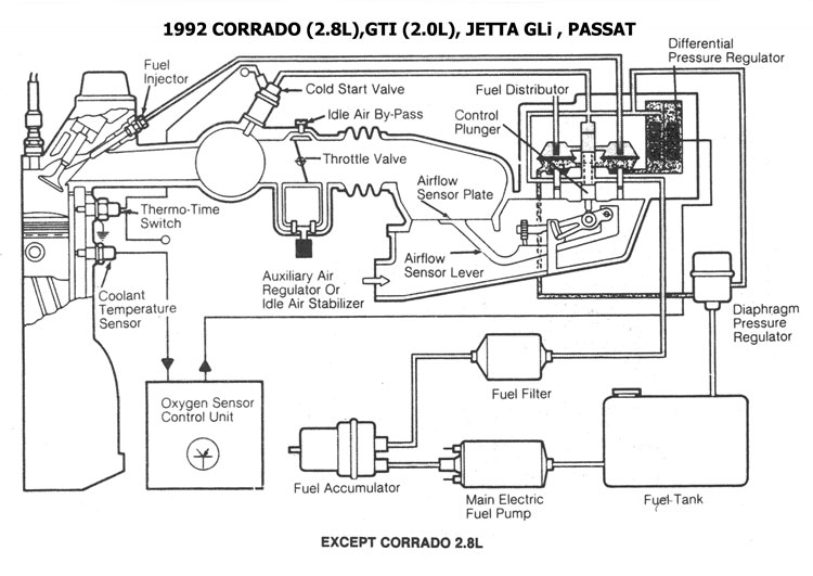 2002 Vw Jetta 2 0 Engine Diagram Volkswagen Golf 2 Gti 2002