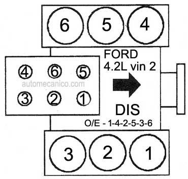 97 ford expedition Diagrama del motor