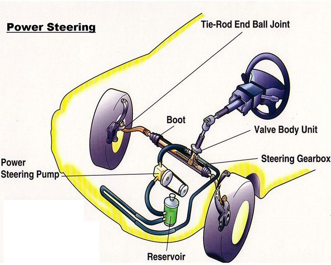 engine power steering system diagram