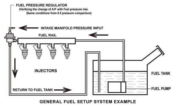 Nissan Fuel Pressure Diagram Wiring Diagrams Lolrh6edswhversicherungennortheimde: Fuel Pressure Regulator Wiring Diagram At Gmaili.net