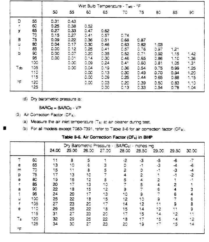 Table 8-6 Water Vapor Pressure (inches HG)