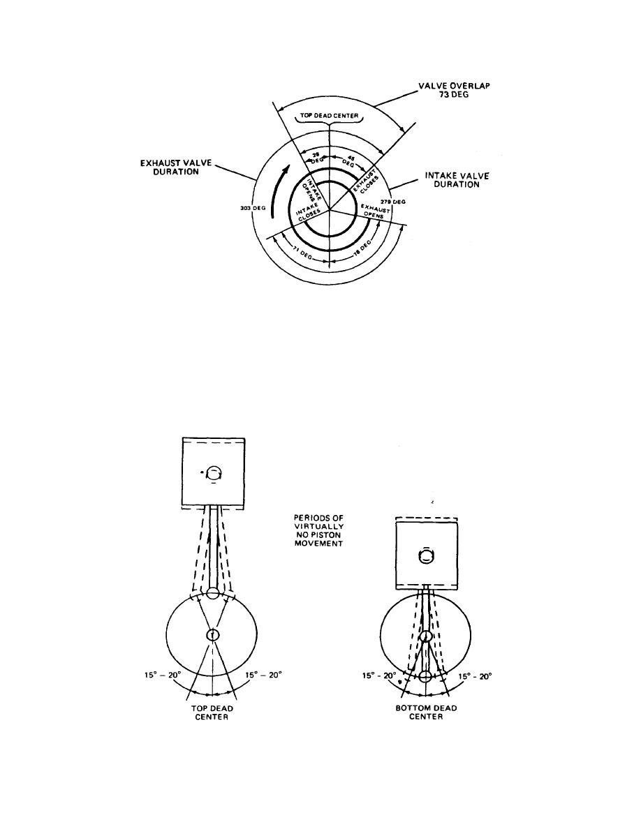 stroke engine diagram timing diagram
