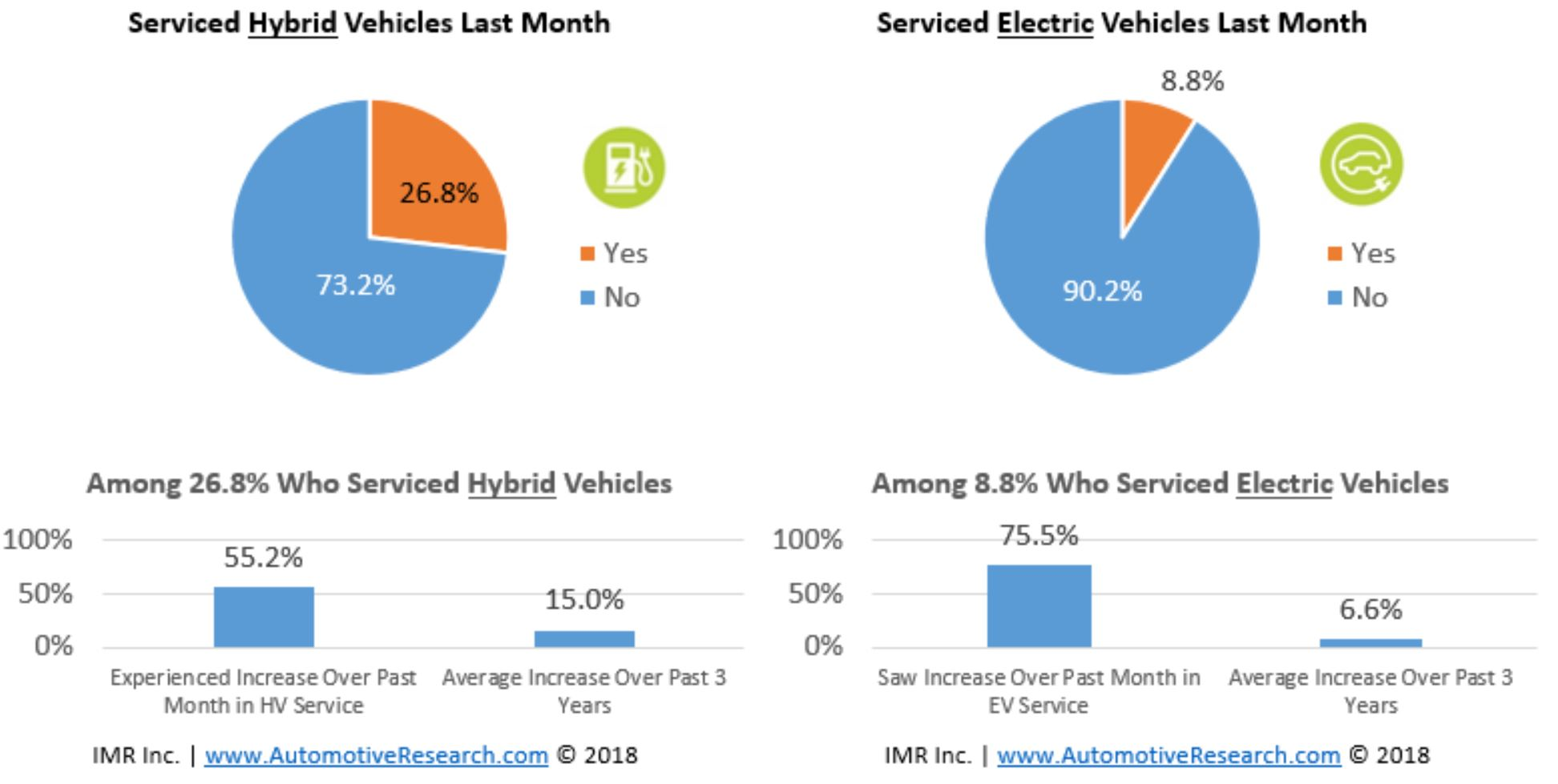 For Electric And Hybrid Vehicles Electric Hybrid Vehicle Service Maintenance Trends January 2018