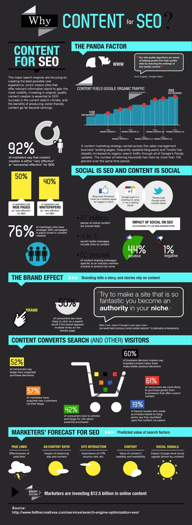 Content in the SEO World Infographic