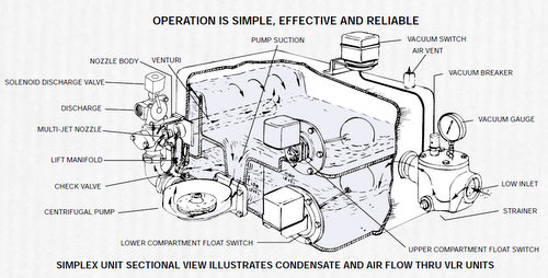 steam condensate vacuum pump system steam system