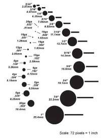 Ear Gauge Sizing Chart