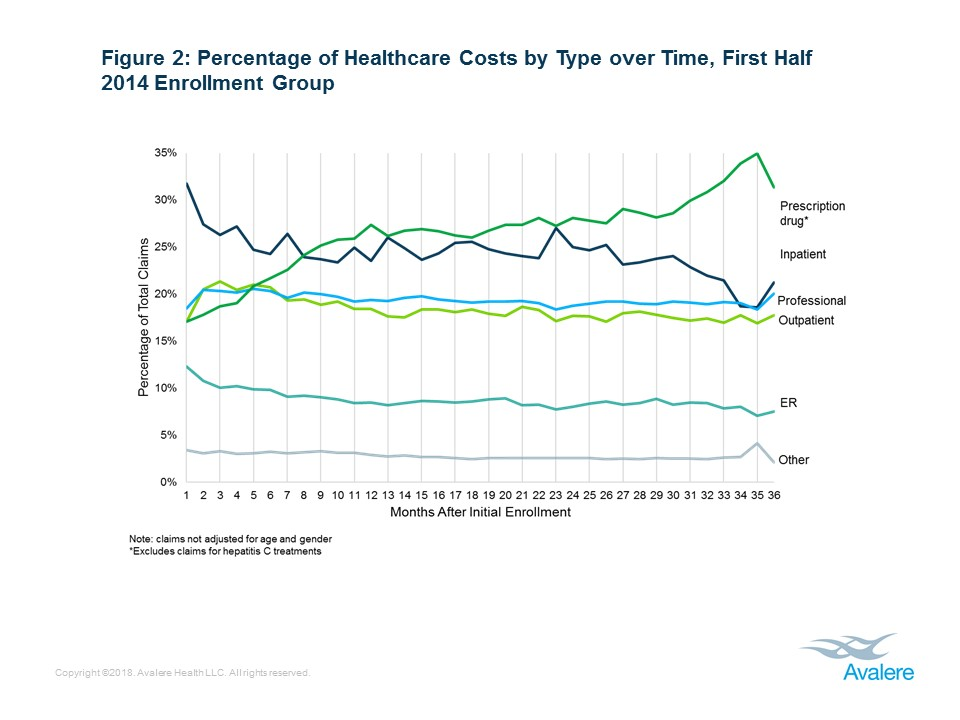 Avalere Analysis Shows that Health Needs and Cost of Medicaid
