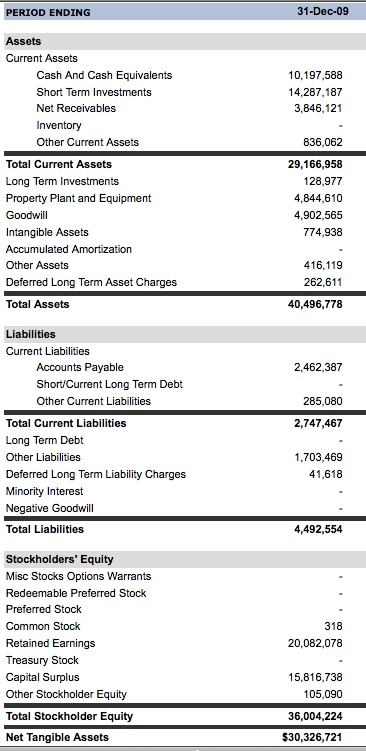 The Balance Sheet \u2013 AVC