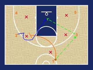 The Youth Basketball Motion Offense