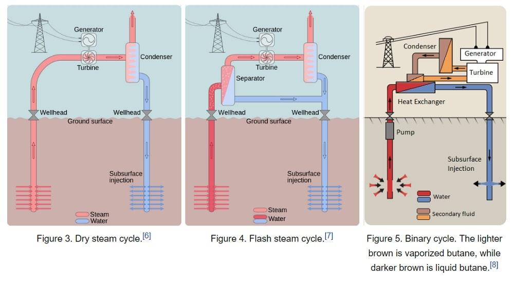 Geothermal power plants advantages and disadvantages Avenston