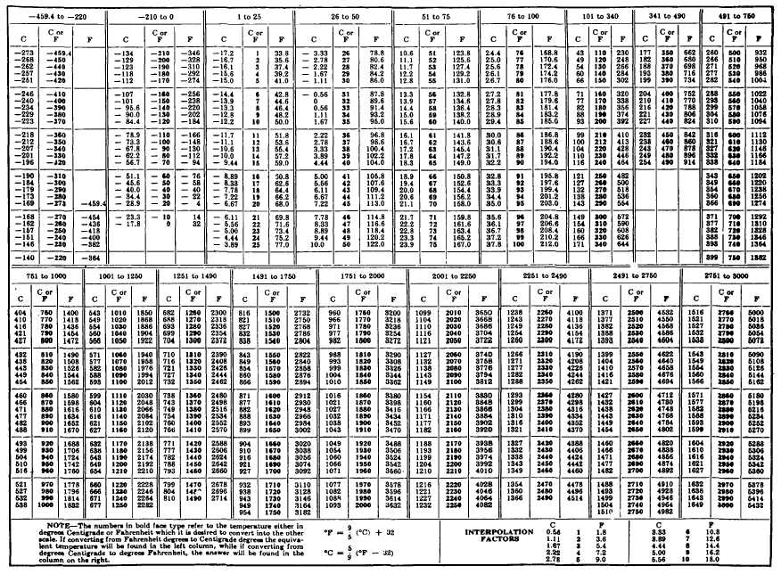 TABLE A-15 TEMPERATURE CONVERSION CHART