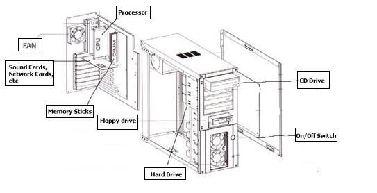 diagram parts of a computer