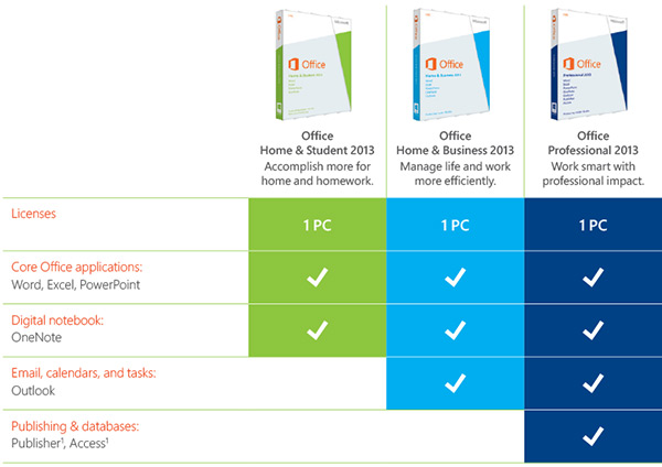 Microsoft Office 2013 Products Avnet Microsoft Solutions - microsoft office versions comparison chart