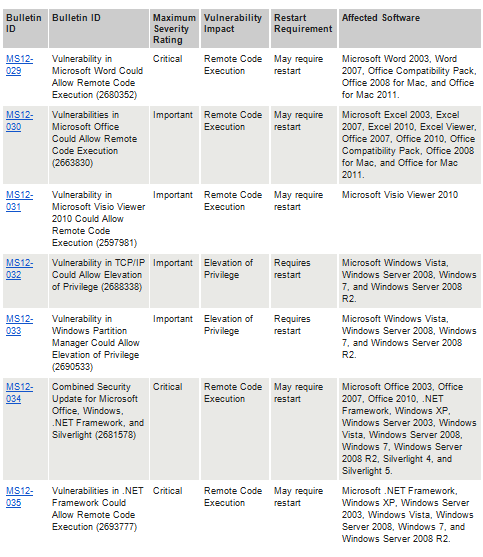 May list of Microsoft security updates