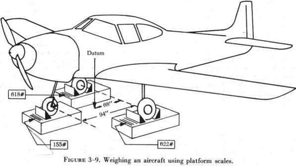 AIRCRAFTWEIGHINGPROCEDURE - how would you weigh a plane without scales