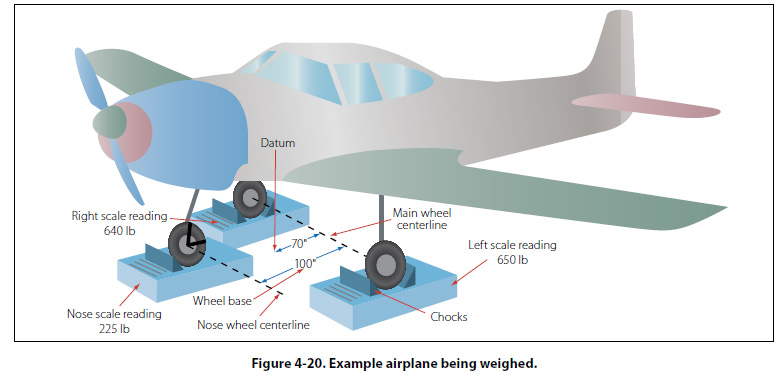 How Would You Weigh A Plane Without Scales - Windenergyinvesting