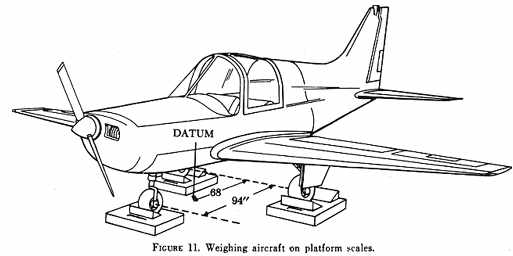 CHAPTER 3 - EMPTY WEIGHT CENTER OF GRAVITY - how would you weigh a plane without scales