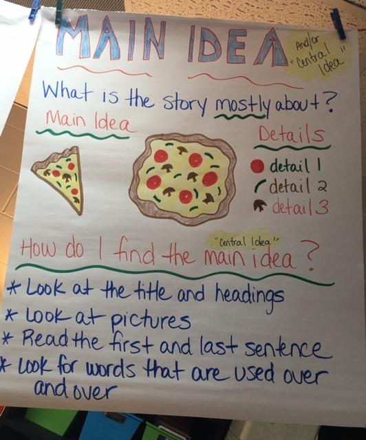 Anchor Charts - Mrs Wallin\u0027s 6th Grade Reading and ELA