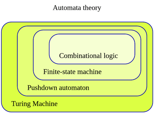 Source: https://en.wikipedia.org/wiki/Finite-state_machine