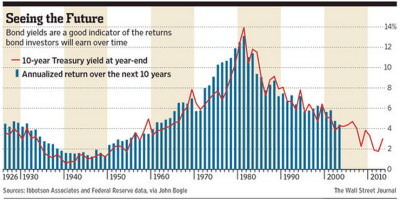What's An Investor To Do About Bonds?
